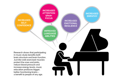 North York Piano Lessons | The Benefits of Music Education